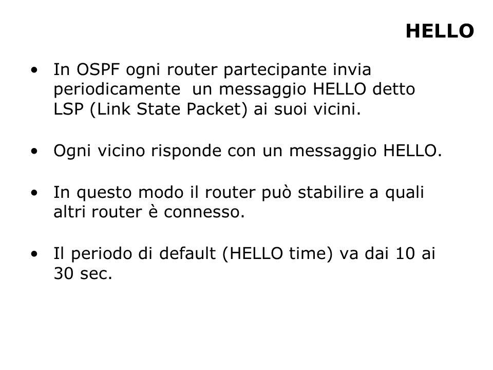 HELLO In OSPF ogni router partecipante invia periodicamente un messaggio HELLO detto LSP (Link State Packet) ai suoi vicini. Ogni vicino risponde con