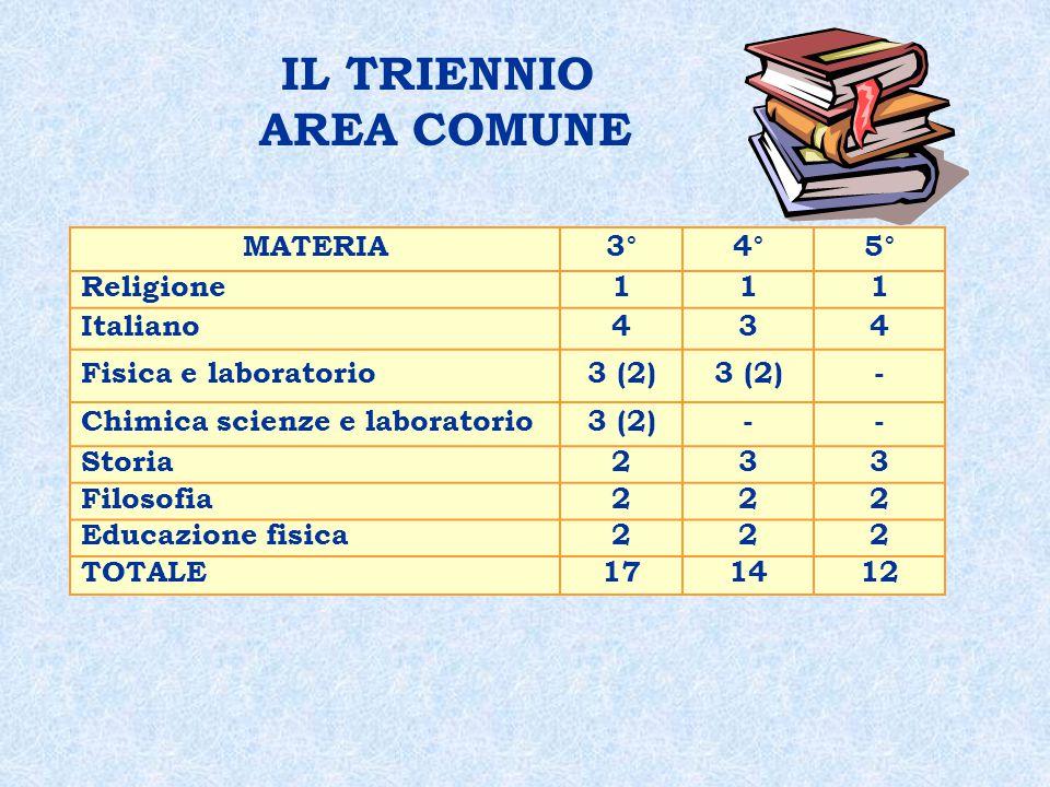 IL TRIENNIO AREA COMUNE MATERIA3°4°5° Religione111 Italiano434 Fisica e laboratorio3 (2) - Chimica scienze e laboratorio3 (2)-- Storia233 Filosofia222 Educazione fisica222 TOTALE171412