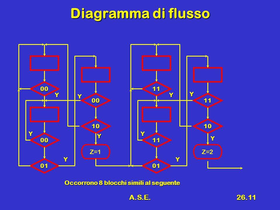 A.S.E.26.11 Diagramma di flusso Y 00 00 01 00 10 Z=1 Y 11 11 01 11 10 Z=2 Y Y Y Y Y Y Y Y Occorrono 8 blocchi simili al seguente