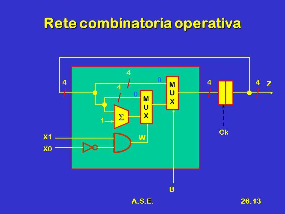 A.S.E.26.13 Rete combinatoria operativa MUXMUX  MUXMUX 1 X1 X0 0 0 Ck B 444 4 4 Z W