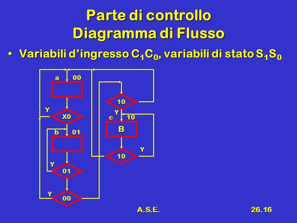 A.S.E.26.16 Parte di controllo Diagramma di Flusso Variabili d'ingresso C 1 C 0, variabili di stato S 1 S 0Variabili d'ingresso C 1 C 0, variabili di stato S 1 S 0 Y X0 01 00 10 B 10 Y Y Y Y a00 b01 c10