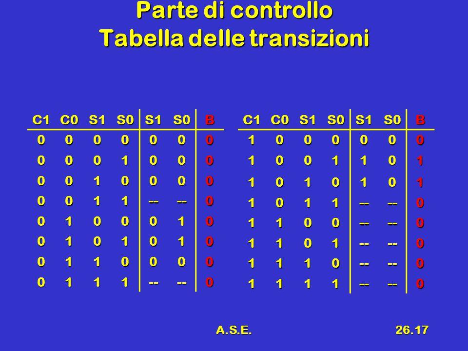 A.S.E.26.17 Parte di controllo Tabella delle transizioni C1C0S1S0S1S0B 0000000 0001000 0010000 0011----0 0100010 0101010 0110000 0111----0C1C0S1S0S1S0B1000000 1001101 1010101 1011----0 1100----0 1101----0 1110----0 1111----0