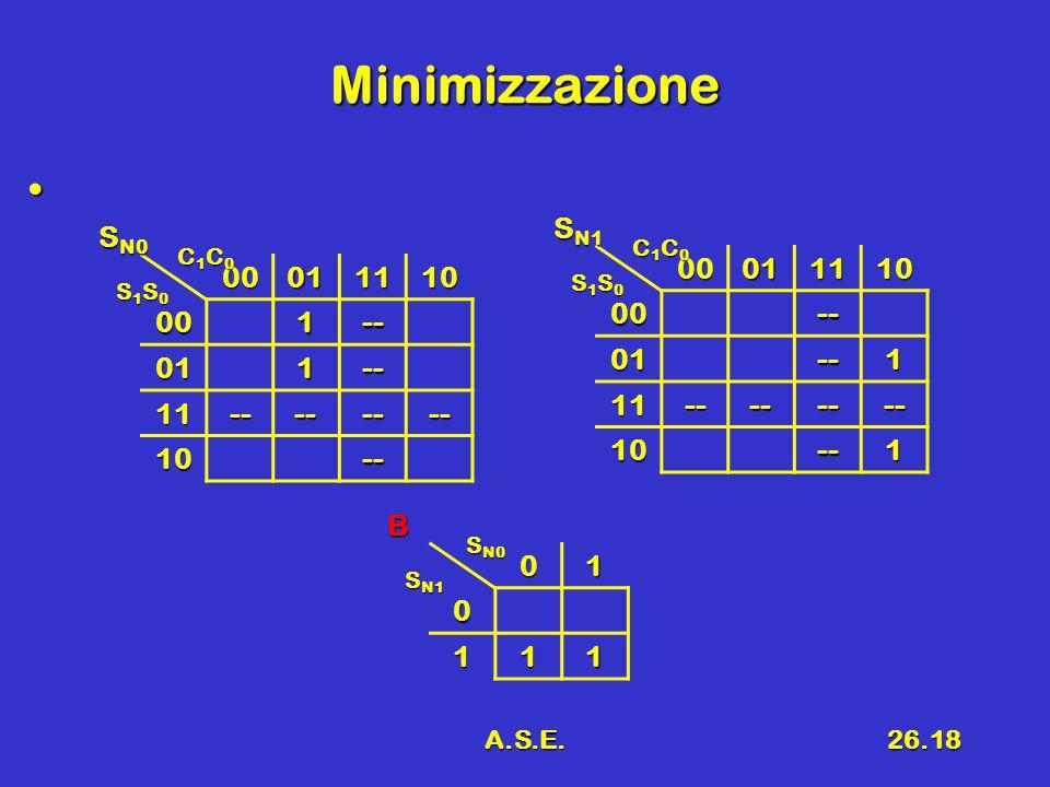 A.S.E.26.18 Minimizzazione 00011110 001-- 011-- 11-------- 10-- S N0 C1C0C1C0C1C0C1C0 S1S0S1S0S1S0S1S00001111000-- 01--1 11-------- 10--1 S N1 C1C0C1C0C1C0C1C0 S1S0S1S0S1S0S1S0010 111 B S N0 S N1