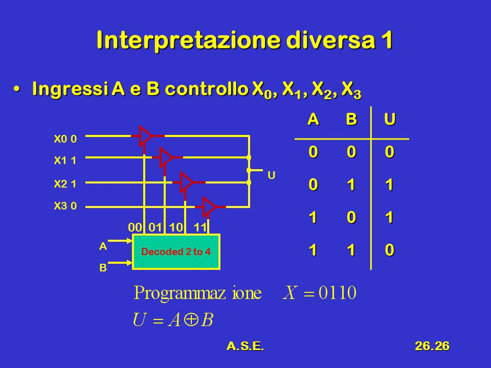 A.S.E.26.26 Interpretazione diversa 1 Ingressi A e B controllo X 0, X 1, X 2, X 3Ingressi A e B controllo X 0, X 1, X 2, X 3 Decoded 2 to 4 0 B A U 1