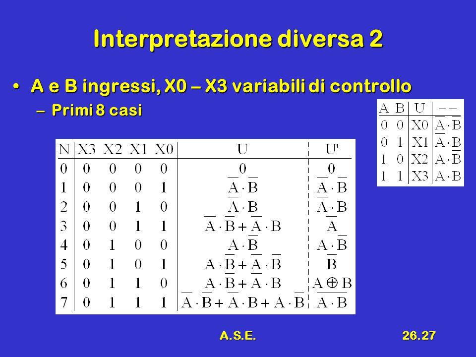 A.S.E.26.27 Interpretazione diversa 2 A e B ingressi, X0 – X3 variabili di controlloA e B ingressi, X0 – X3 variabili di controllo –Primi 8 casi