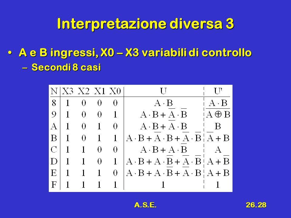 A.S.E.26.28 Interpretazione diversa 3 A e B ingressi, X0 – X3 variabili di controlloA e B ingressi, X0 – X3 variabili di controllo –Secondi 8 casi