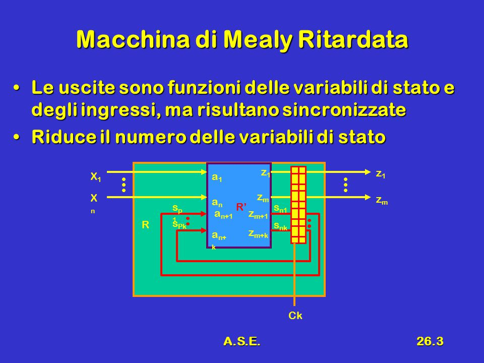 A.S.E.26.44 Conclusioni Reti sequenziali sincronizzate complesseReti sequenziali sincronizzate complesse ALUALU Parte di controlloParte di controllo –Microaddress-based –Microinstruction-based