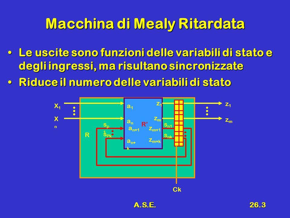 A.S.E.26.3 Macchina di Mealy Ritardata Le uscite sono funzioni delle variabili di stato e degli ingressi, ma risultano sincronizzateLe uscite sono funzioni delle variabili di stato e degli ingressi, ma risultano sincronizzate Riduce il numero delle variabili di statoRiduce il numero delle variabili di stato R R' X1X1 XnXn z1z1 sp1sp1 s Pk s n1 s nk a1a1 anan a n+1 a n+ k z1z1 zmzm z m+1 z m+k zmzm Ck