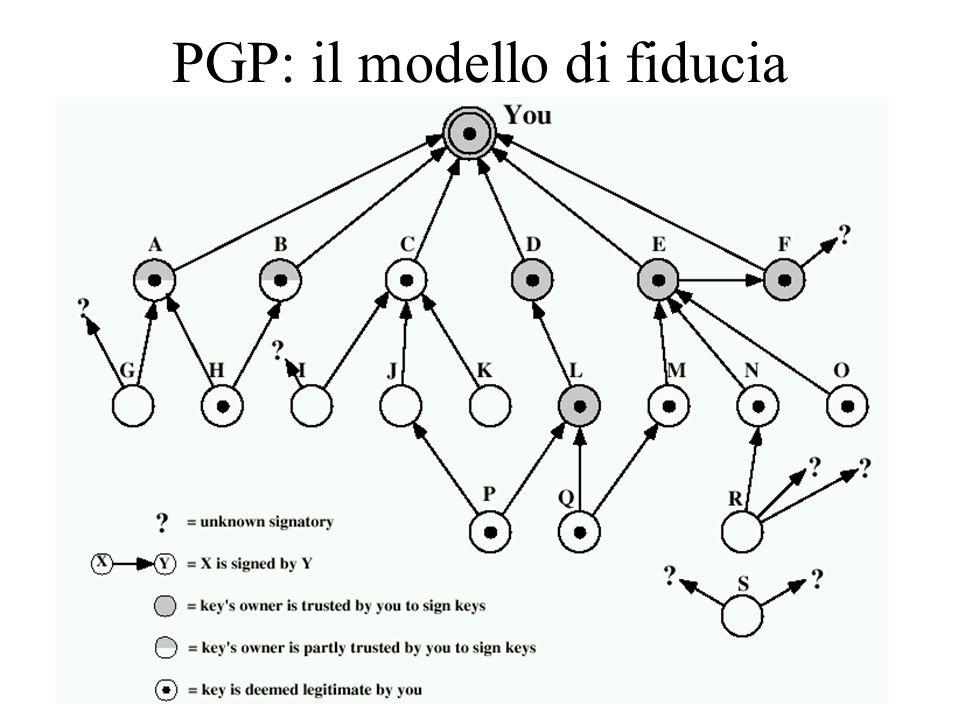 24 PGP: il modello di fiducia