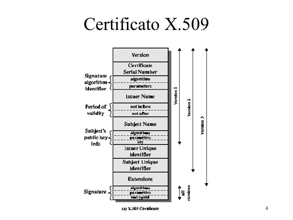 4 Certificato X.509