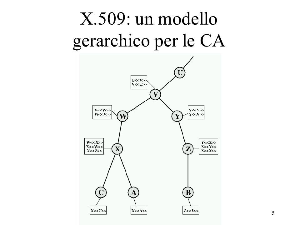 5 X.509: un modello gerarchico per le CA