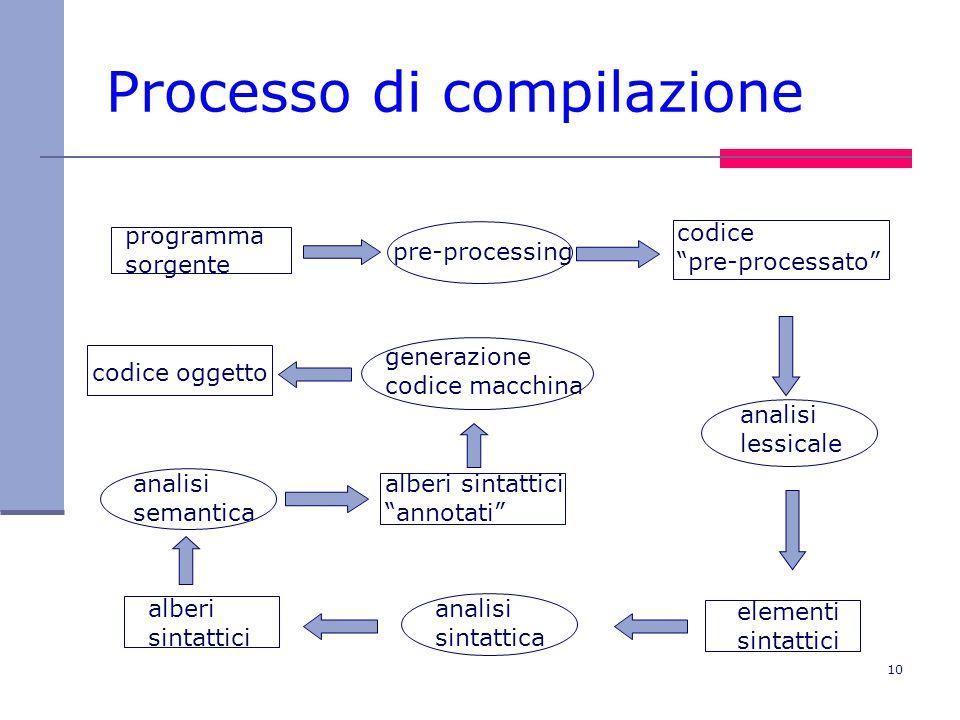 10 Processo di compilazione programma sorgente analisi lessicale alberi sintattici analisi sintattica pre-processing codice pre-processato elementi sintattici analisi semantica alberi sintattici annotati generazione codice macchina codice oggetto