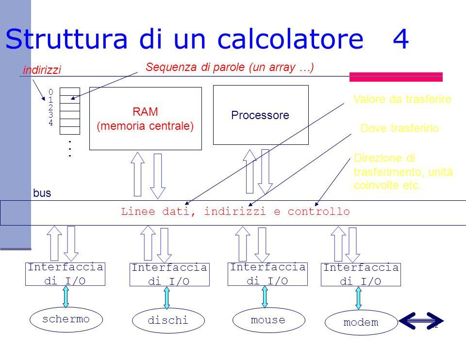 22 Struttura di un calcolatore 4 RAM (memoria centrale) Processore bus Linee dati, indirizzi e controllo Interfaccia di I/O Interfaccia di I/O Interfaccia di I/O Interfaccia di I/O schermo dischi mouse modem......