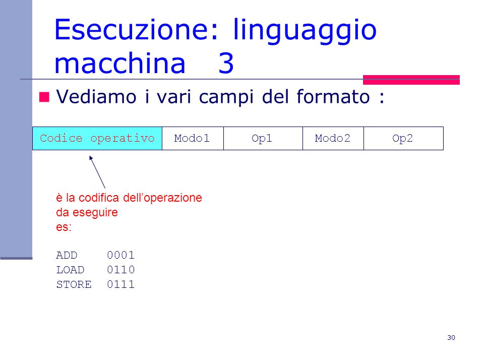 30 Esecuzione: linguaggio macchina 3 Vediamo i vari campi del formato : Codice operativoModo1Op1Modo2Op2 è la codifica dell'operazione da eseguire es: ADD 0001 LOAD 0110 STORE 0111