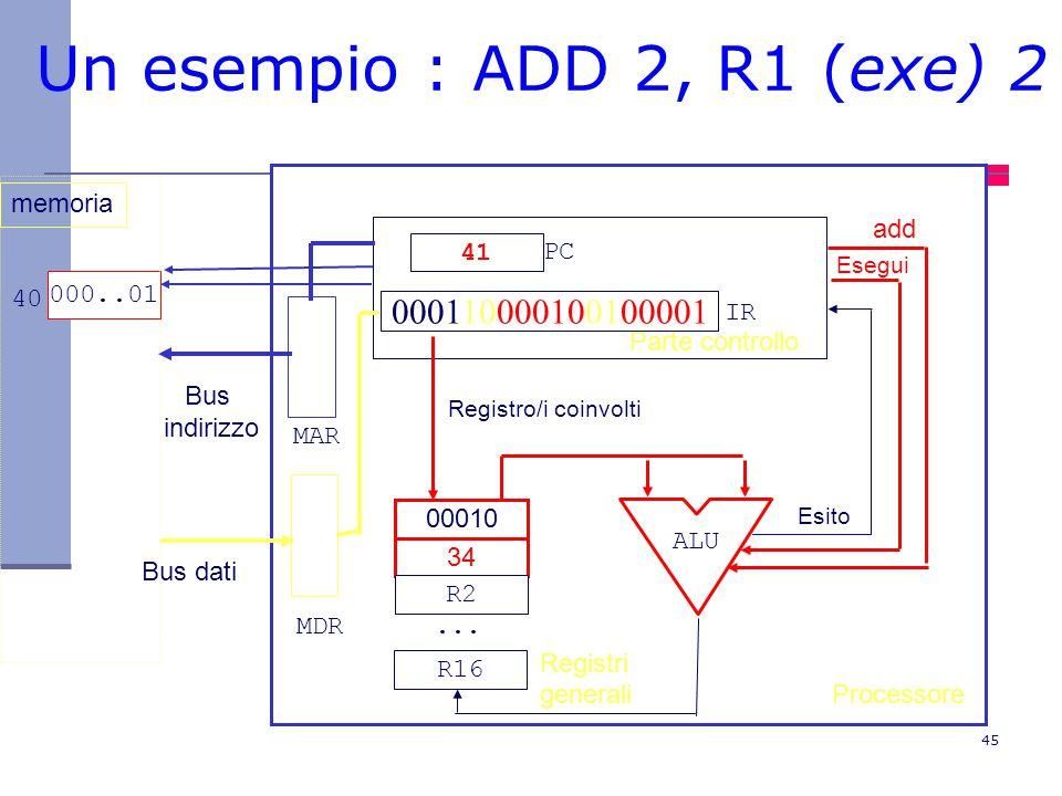 45 Un esempio : ADD 2, R1 (exe) 2 Processore Parte controllo 41 000110000100100001 00010 34 R2...
