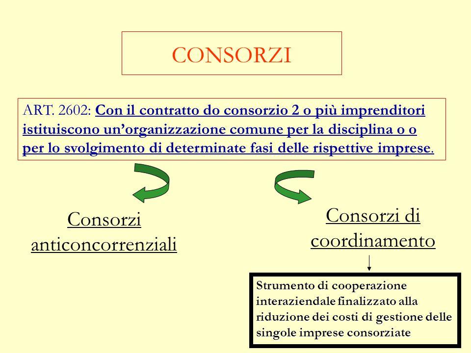 Pluralità di associati Salvo patto contrario l'associante non può attribuire partecipazioni per la stessa impresa o per lo stesso affare ad altre pers