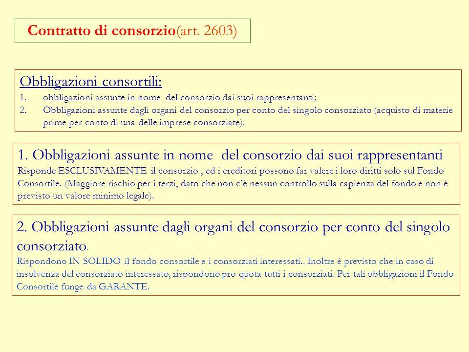 Contratto di consorzio(art. 2603) CONSORZI CON ATTIVITA' ESTERNA: PREVEDE ATTIVITA' CON I TERZI. Per questi consorzi è prevista la pubblicità legale,