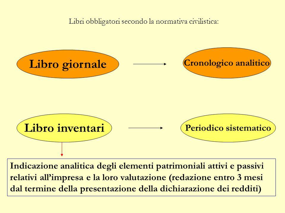 REGOLARITÀ E CONTROLLO art. 2214 c.c. Le scritture necessarie per un'ordinata contabilità variano a seconda:  Dell' attività  Delle dimensioni (cont