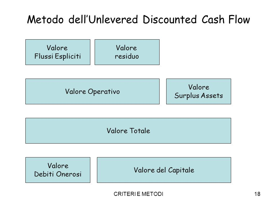 CRITERI E METODI18 Metodo dell'Unlevered Discounted Cash Flow Valore Flussi Espliciti Valore residuo Valore Operativo Valore Surplus Assets Valore Tot