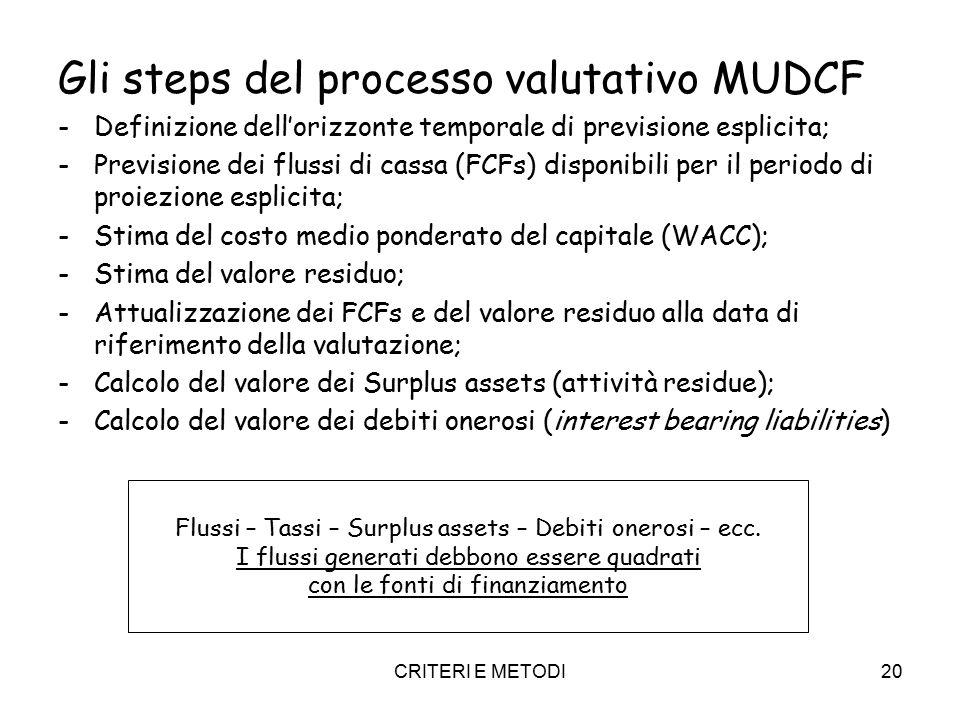 CRITERI E METODI20 Gli steps del processo valutativo MUDCF -Definizione dell'orizzonte temporale di previsione esplicita; -Previsione dei flussi di ca