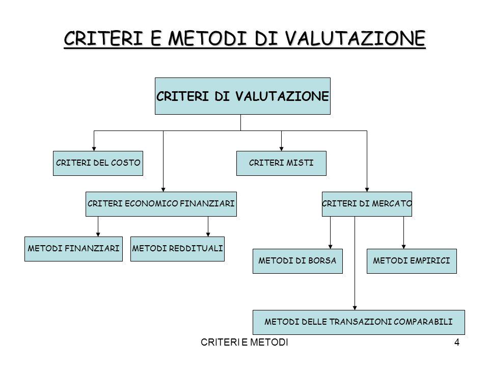CRITERI E METODI5 I criteri ed i metodi di valutazione debbono essere pertanto opportunamente scelti a seconda di: Natura dell'azienda da valutare Caratteristiche dell'azienda da valutare Finalità della valutazione