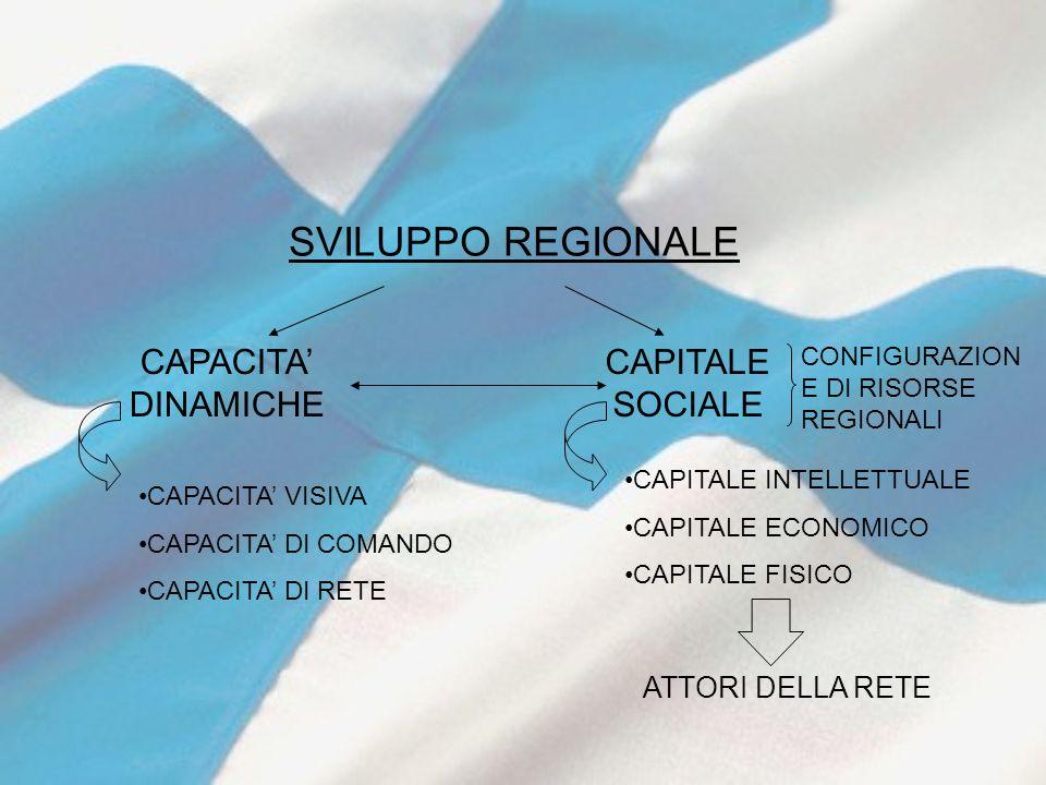 SVILUPPO REGIONALE CAPACITA' DINAMICHE CAPITALE SOCIALE CONFIGURAZION E DI RISORSE REGIONALI CAPITALE INTELLETTUALE CAPITALE ECONOMICO CAPITALE FISICO CAPACITA' VISIVA CAPACITA' DI COMANDO CAPACITA' DI RETE ATTORI DELLA RETE