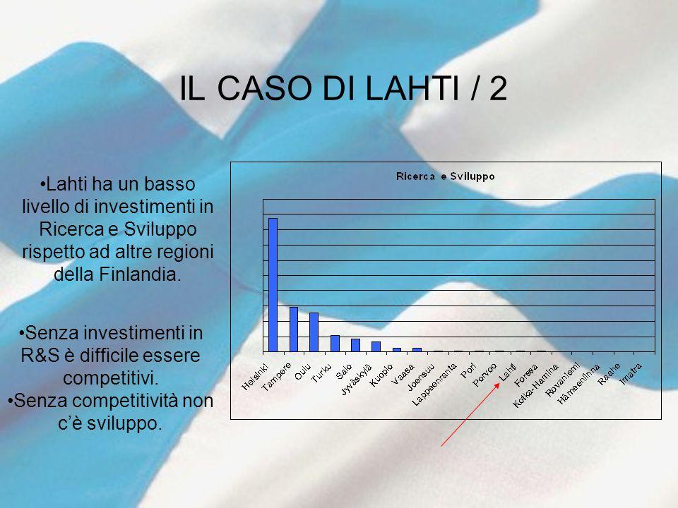 IL CASO DI LAHTI / 2 Lahti ha un basso livello di investimenti in Ricerca e Sviluppo rispetto ad altre regioni della Finlandia. Senza investimenti in