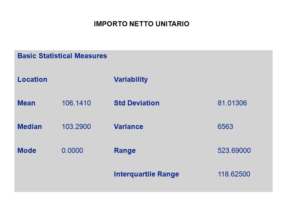 Basic Statistical Measures LocationVariability Mean106.1410Std Deviation81.01306 Median103.2900Variance6563 Mode0.0000Range523.69000 Interquartile Range118.62500 IMPORTO NETTO UNITARIO