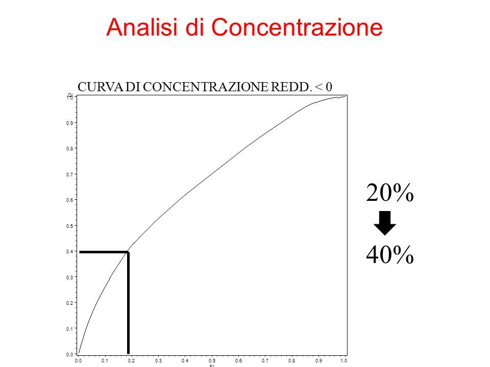 20% 40% Analisi di Concentrazione