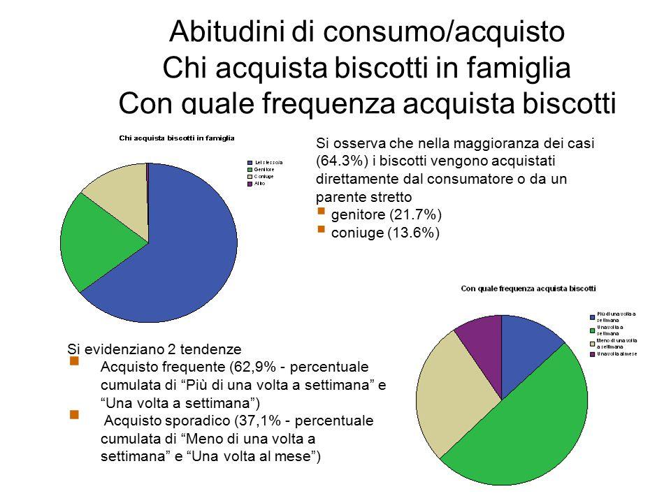 Abitudini di consumo/acquisto Chi acquista biscotti in famiglia Con quale frequenza acquista biscotti Si osserva che nella maggioranza dei casi (64.3%) i biscotti vengono acquistati direttamente dal consumatore o da un parente stretto  genitore (21.7%)  coniuge (13.6%) Si evidenziano 2 tendenze  Acquisto frequente (62,9% - percentuale cumulata di Più di una volta a settimana e Una volta a settimana )  Acquisto sporadico (37,1% - percentuale cumulata di Meno di una volta a settimana e Una volta al mese )