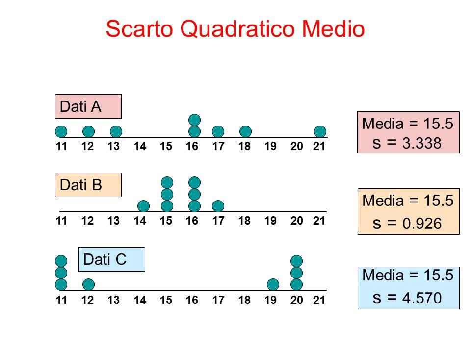 Media = 15.5 s = 3.338 11 12 13 14 15 16 17 18 19 20 21 Dati B Dati A Media = 15.5 s = 0.926 11 12 13 14 15 16 17 18 19 20 21 Media = 15.5 s = 4.570 D