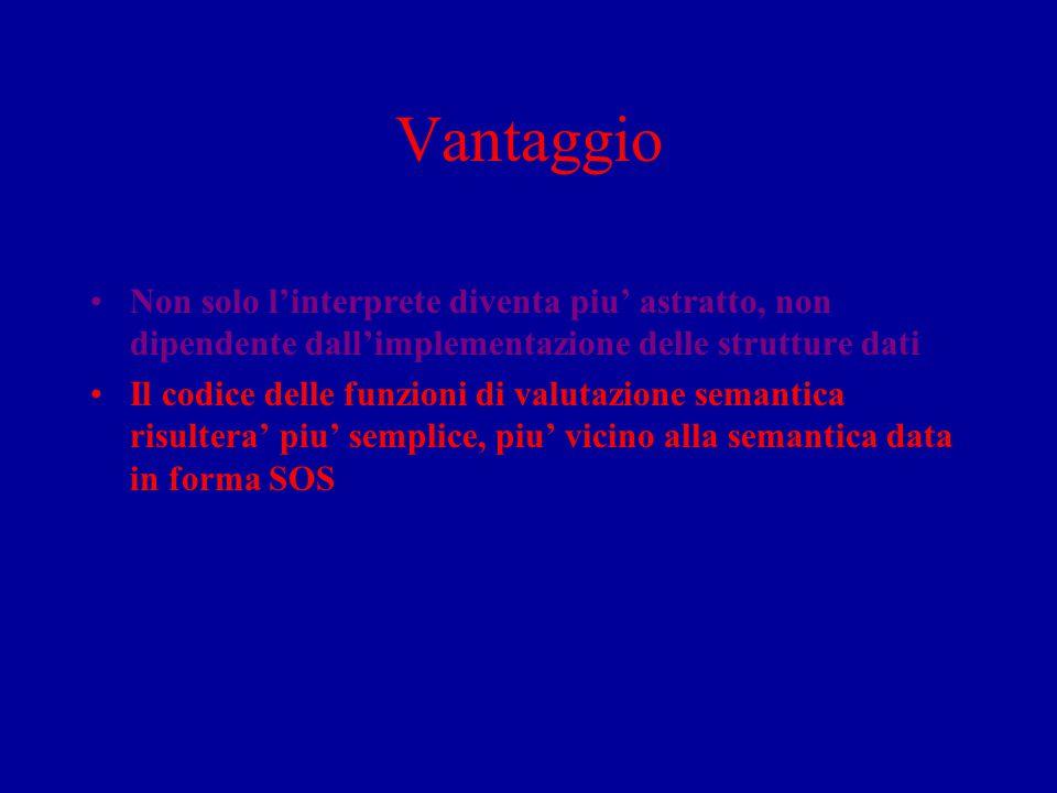 Vantaggio Non solo l'interprete diventa piu' astratto, non dipendente dall'implementazione delle strutture dati Il codice delle funzioni di valutazion