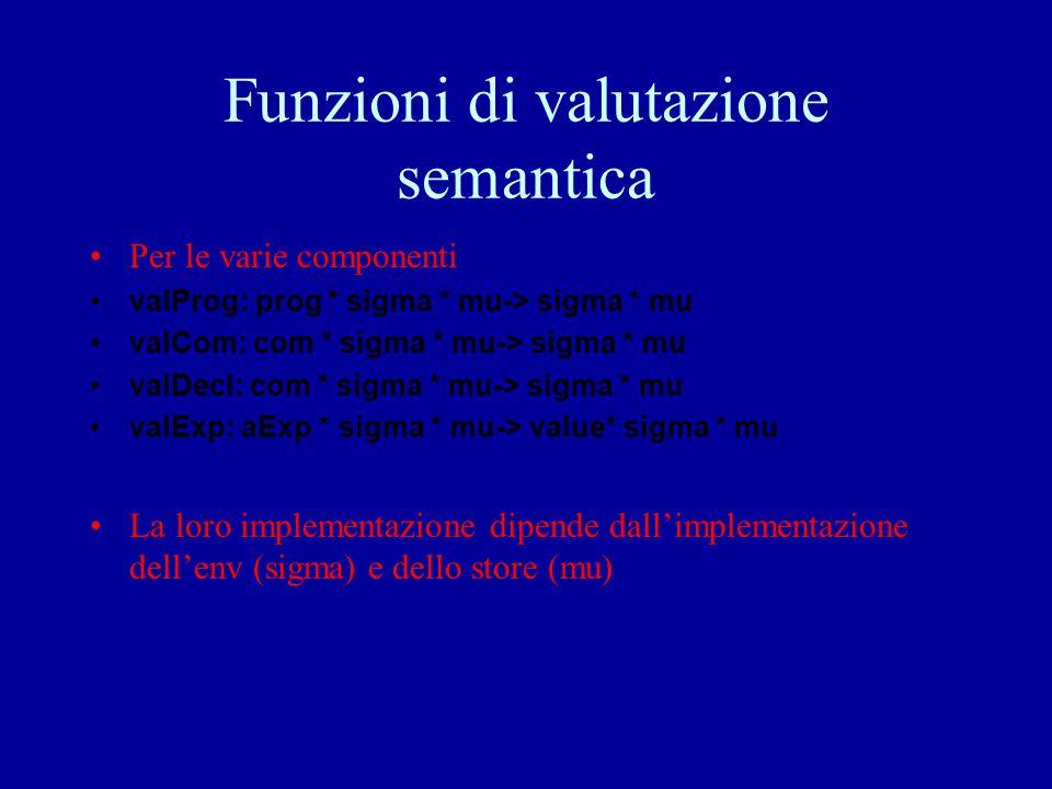 Funzioni di valutazione semantica Per le varie componenti valProg: prog * sigma * mu-> sigma * mu valCom: com * sigma * mu-> sigma * mu valDecl: com *