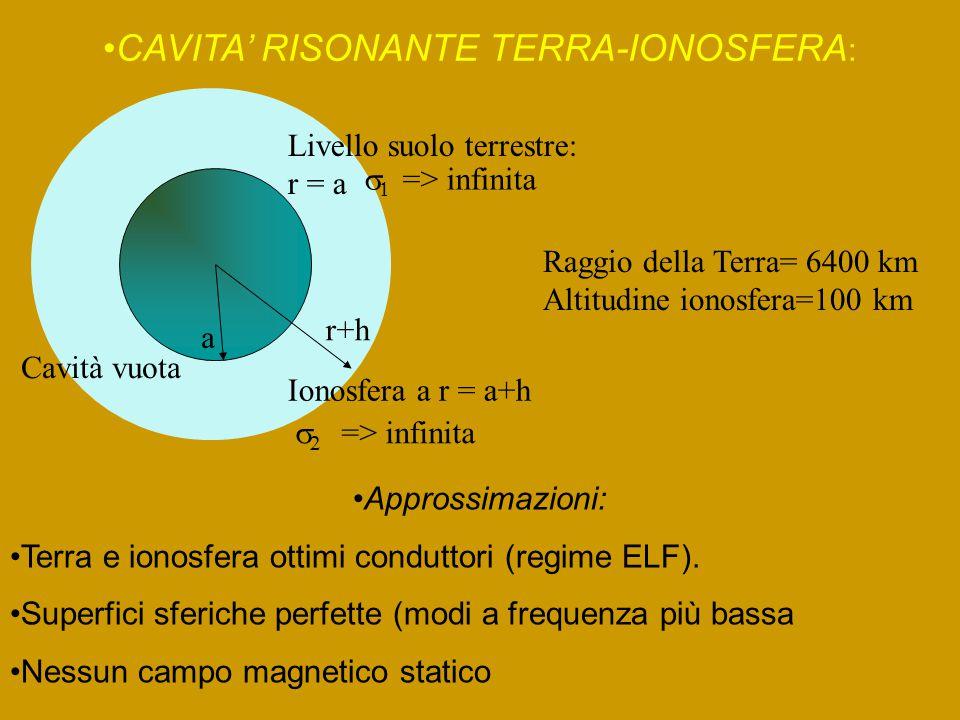 CAVITA' RISONANTE TERRA-IONOSFERA : a r+h Livello suolo terrestre: r = a   => infinita Cavità vuota Raggio della Terra= 6400 km Altitudine ionosfera=100 km Ionosfera a r = a+h   => infinita Approssimazioni: Terra e ionosfera ottimi conduttori (regime ELF).