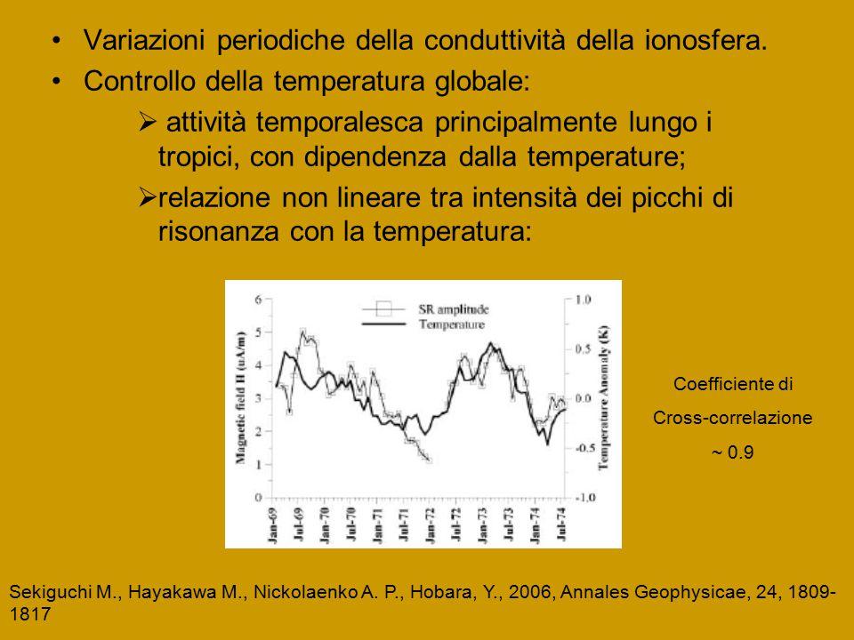 Variazioni periodiche della conduttività della ionosfera.