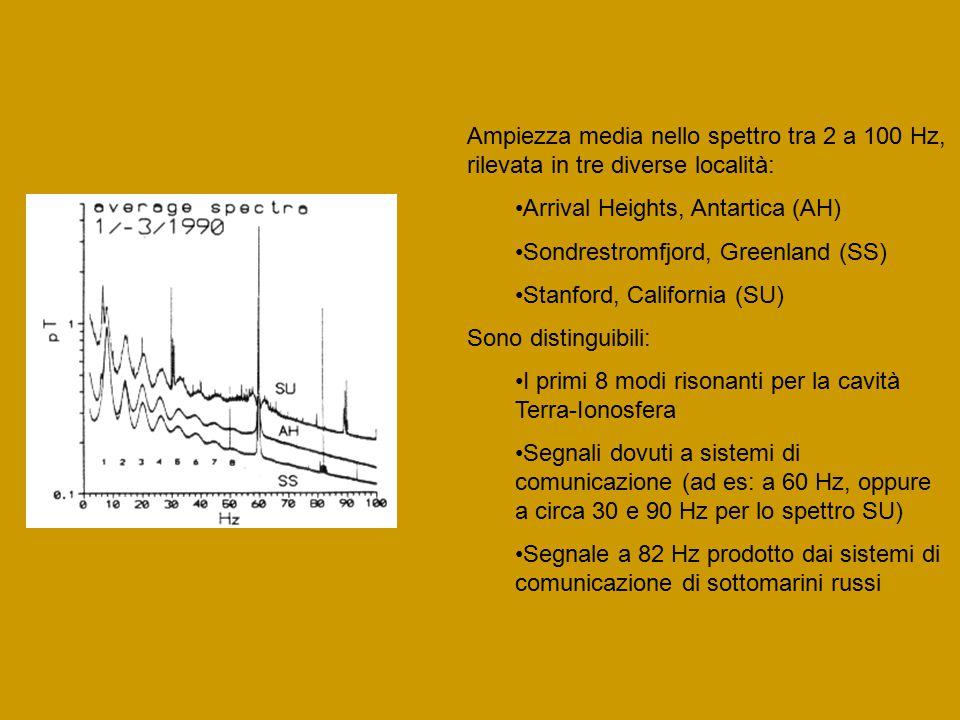 Ampiezza media nello spettro tra 2 a 100 Hz, rilevata in tre diverse località: Arrival Heights, Antartica (AH) Sondrestromfjord, Greenland (SS) Stanford, California (SU) Sono distinguibili: I primi 8 modi risonanti per la cavità Terra-Ionosfera Segnali dovuti a sistemi di comunicazione (ad es: a 60 Hz, oppure a circa 30 e 90 Hz per lo spettro SU) Segnale a 82 Hz prodotto dai sistemi di comunicazione di sottomarini russi