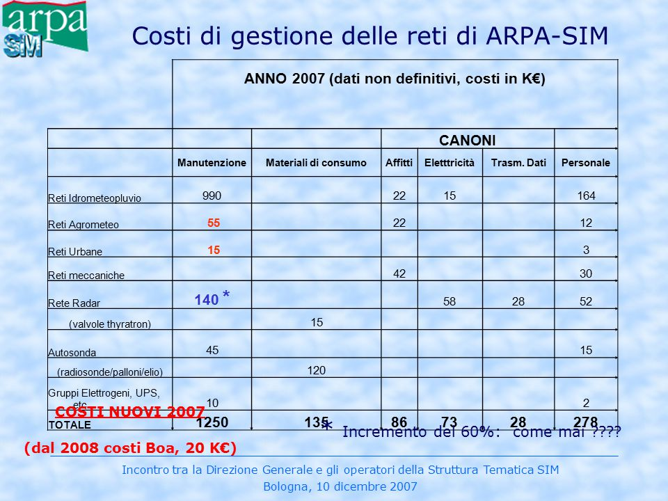 Incontro tra la Direzione Generale e gli operatori della Struttura Tematica SIM Bologna, 10 dicembre 2007 Costi di gestione delle reti di ARPA-SIM ANN