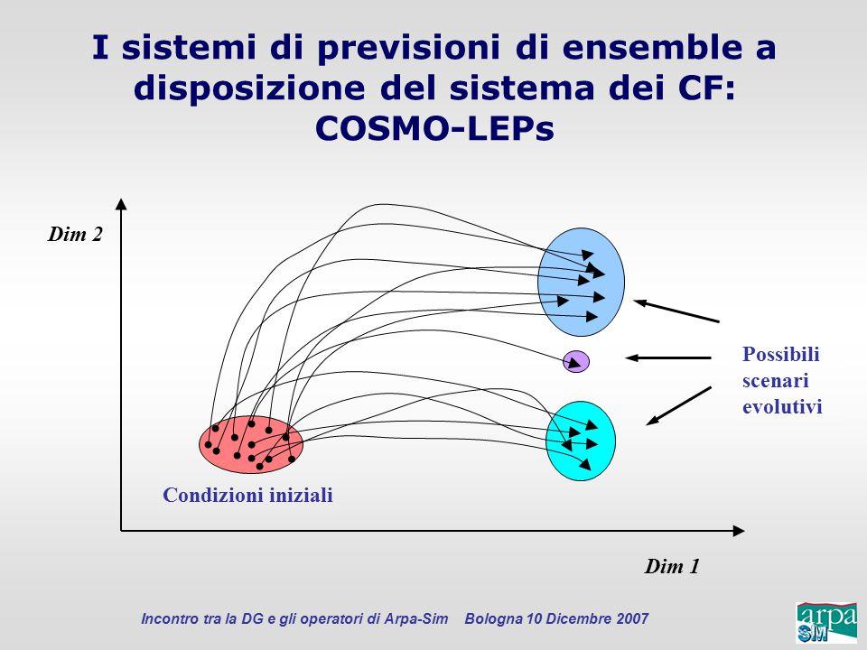 Incontro tra la DG e gli operatori di Arpa-Sim Bologna 10 Dicembre 2007 Possibili scenari evolutivi Dim 1 Dim 2 Condizioni iniziali I sistemi di previ