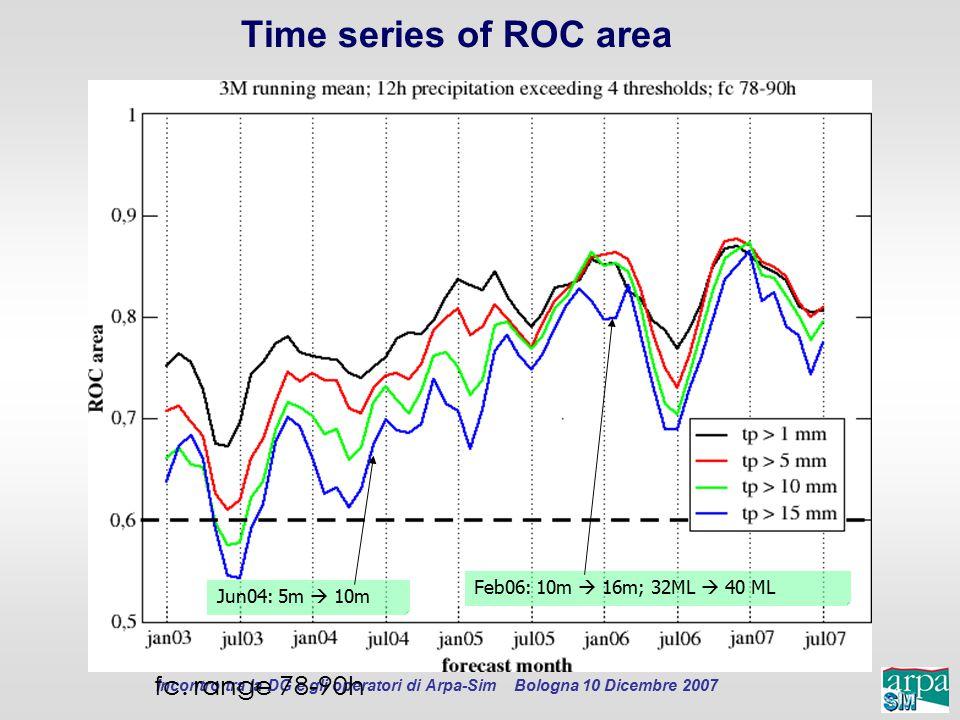 Time series of ROC area Jun04: 5m  10m Feb06: 10m  16m; 32ML  40 ML fc. range 78-90h
