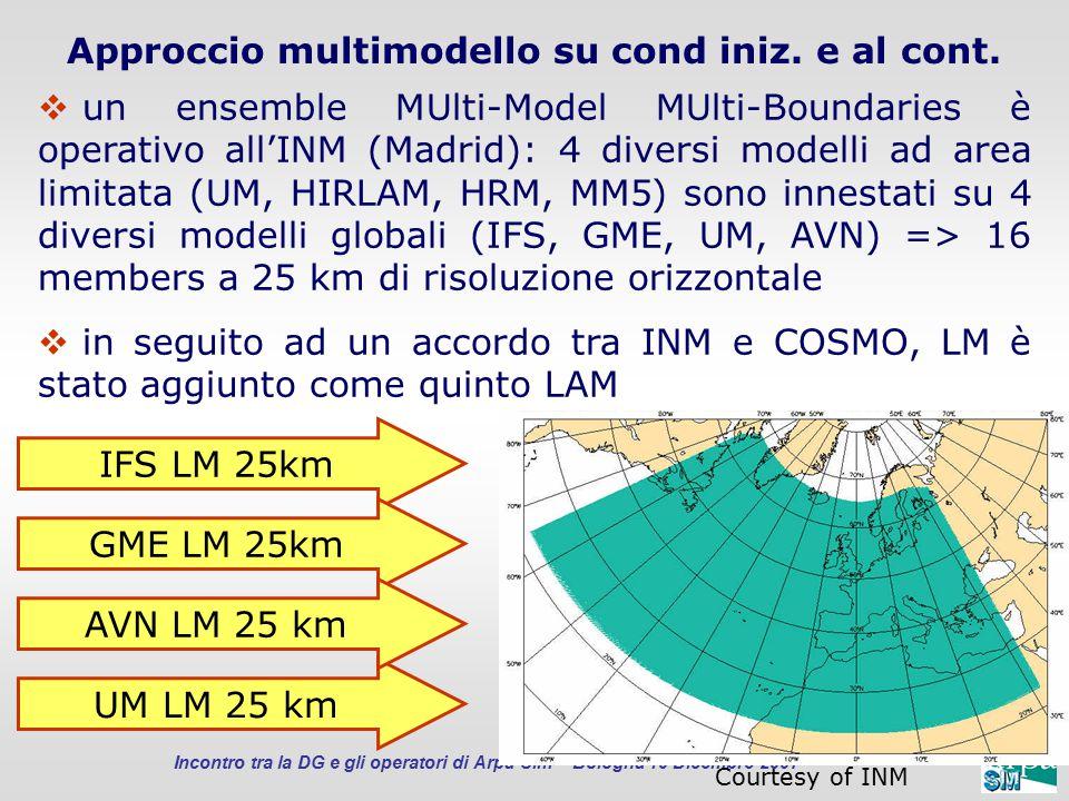 Incontro tra la DG e gli operatori di Arpa-Sim Bologna 10 Dicembre 2007 Approccio multimodello su cond iniz. e al cont.  un ensemble MUlti-Model MUlt