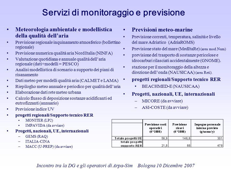 Incontro tra la DG e gli operatori di Arpa-Sim Bologna 10 Dicembre 2007 Servizi di monitoraggio e previsione Previsioni meteo-marine Previsione corren