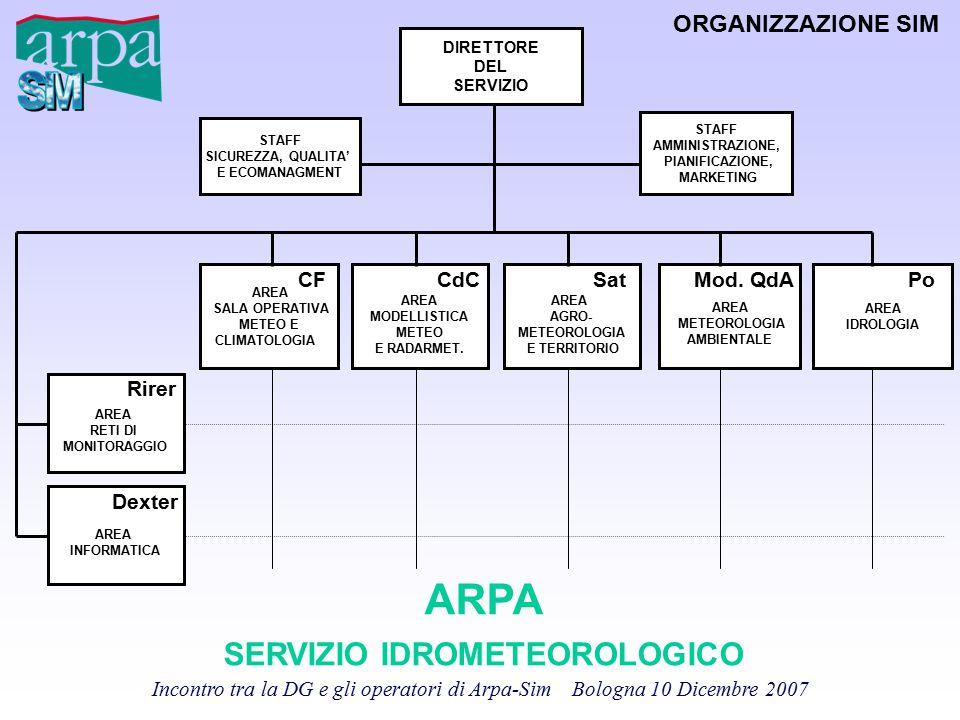 Incontro tra la DG e gli operatori di Arpa-Sim Bologna 10 Dicembre 2007 DIRETTORE DEL SERVIZIO AREA SALA OPERATIVA METEO E CLIMATOLOGIA AREA AGRO- MET