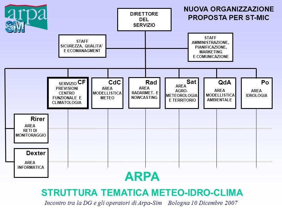 Incontro tra la DG e gli operatori di Arpa-Sim Bologna 10 Dicembre 2007 DIRETTORE DEL SERVIZIO PREVISIONI CENTRO FUNZIONALE E CLIMATOLOGIA AREA AGRO-