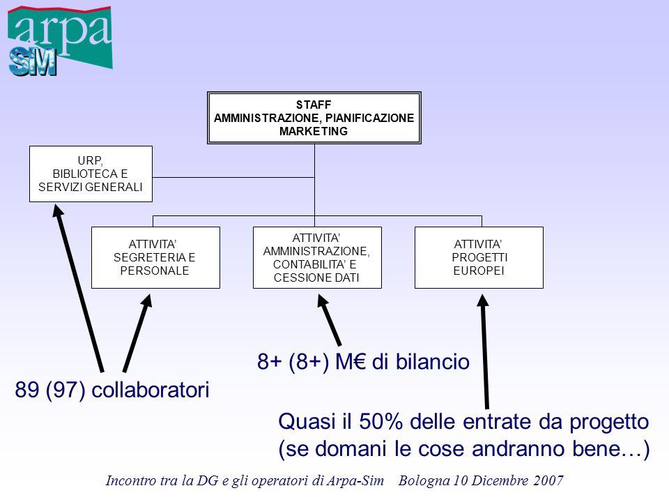 Incontro tra la DG e gli operatori di Arpa-Sim Bologna 10 Dicembre 2007 STAFF AMMINISTRAZIONE, PIANIFICAZIONE MARKETING ATTIVITA' SEGRETERIA E PERSONA