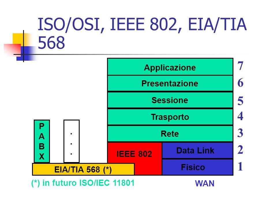 ISO/OSI, IEEE 802, EIA/TIA 568 Applicazione Presentazione Sessione Trasporto Rete Data Link Fisico 6 5 4 3 2 1 7 IEEE 802 WAN EIA/TIA 568 (*) (*) in f