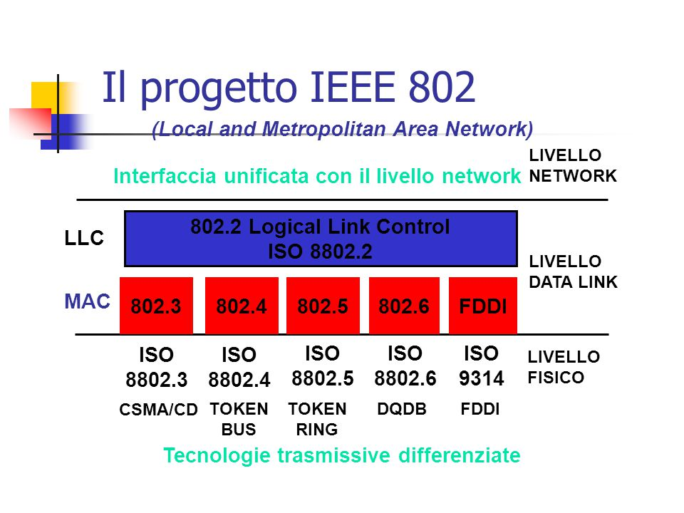 Il progetto IEEE 802 (Local and Metropolitan Area Network) FDDI802.3802.4802.5 FDDI 802.2 Logical Link Control ISO 8802.2 802.6 LIVELLO NETWORK LIVELL