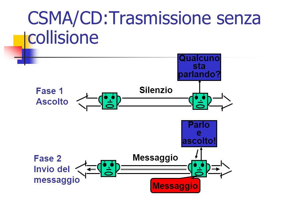 CSMA/CD:Trasmissione senza collisione Fase 1 Ascolto Fase 2 Invio del messaggio Silenzio Parlo e ascolto! Messaggio Qualcuno sta parlando? Messaggio