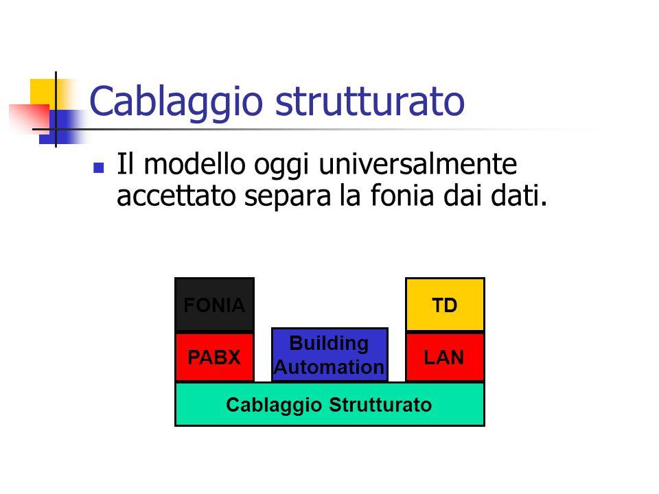Cablaggio strutturato Il modello oggi universalmente accettato separa la fonia dai dati. Cablaggio Strutturato PABX FONIA Building Automation TD LAN