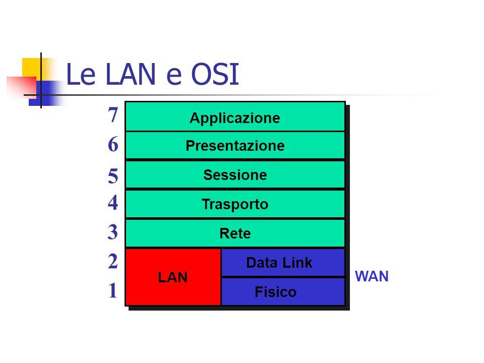 Le LAN e OSI Applicazione Presentazione Sessione Trasporto Rete Data Link Fisico 6 5 4 3 2 1 7 LAN WAN