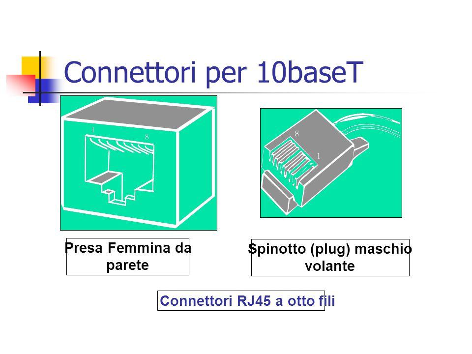Presa Femmina da parete Spinotto (plug) maschio volante Connettori RJ45 a otto fili Connettori per 10baseT